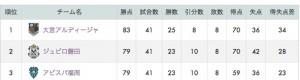 Jリーグ-_J2順位表